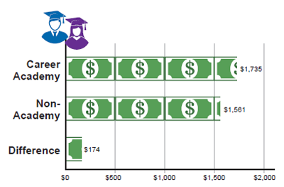 Career Academy graduates were earning on average $1,735/month eight years after graduation. Non-academy graduates were earning $1,561/month on average eight years after graduation, a difference of $174 per month.
