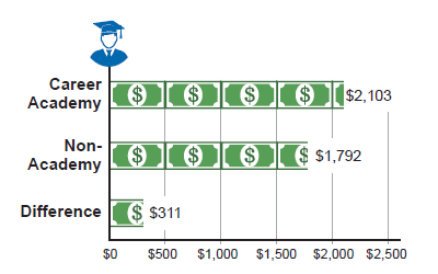Career Academy impacts were higher for young men.  Male Career Academy graduates were earning on average $2,103/month eight years after graduation. Male non-academy graduates were earning $1,792/month on average eight years after graduation, a difference of $311 per month.