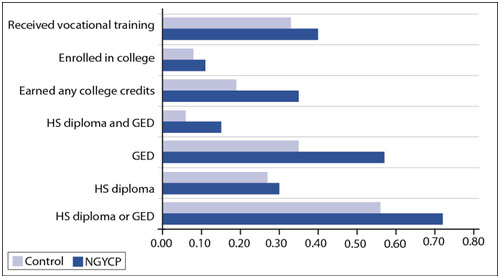 This figure shows the educational attainment of National Guard Youth Challenge Program (NGYCP) participants compared with the control group three years after random assignment. It shows that a little over 40% of NGYCP youth received vocational training compared with approximately 35% of control group youth. In addition, approximately 12% of NGYCP youth enrolled in college compared to about 8% of control group youth. The figure shows that about 35% of NGYCP youth earned college credits compared with about 18% of control group youth, and that about 15% of NGYCP youth obtained a high school diploma and GED compared to about 6% of control group youth.  About 58% of NGYCP youth obtained a GED compared to 35% of control group youth; about 30% of NGYCP youth obtained a high school diploma compared with about 28% of control group youth; and finally, about 72% of NGYCP youth obtained a high school diploma or GED compared to about 56% of control group youth.