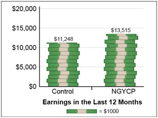 This figure shows the average annual earnings of NGYCP participants compared with the control group three years after random assignment. It shows that earnings of NGYCP participants were $13,515 while those of the control group were $11,248, a difference of $2,267.