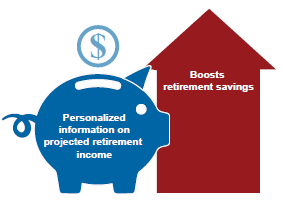Personalized information on projected retirement income boosts retirement savings.
