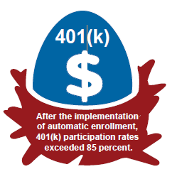 After the implementation of automatic enrollment, 401(k) participation rates exceeded 85 percent.